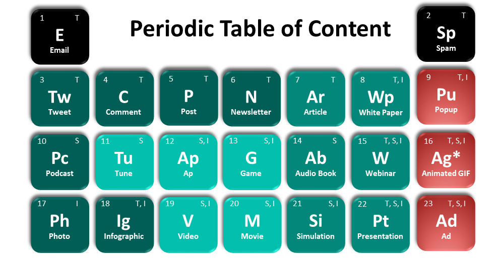 A periodic table of online content.